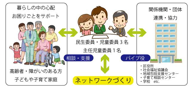 (宮前区)長沢自治会-民生委員・児童委員概略図